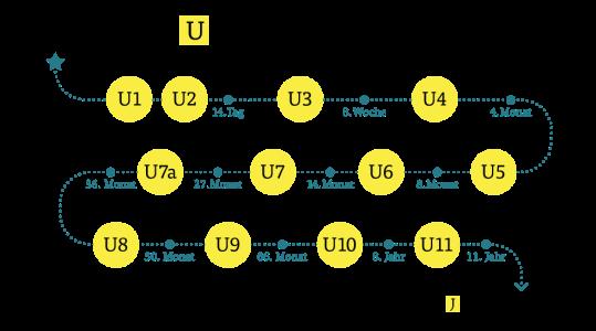 u-untersuchungen-980